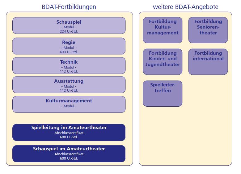 Überblick BDAT-Fortbildungsprogramm
